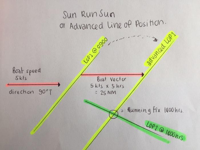 Sun Run Sun.jpg